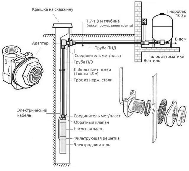 Cхема обустройства скважины без кессона